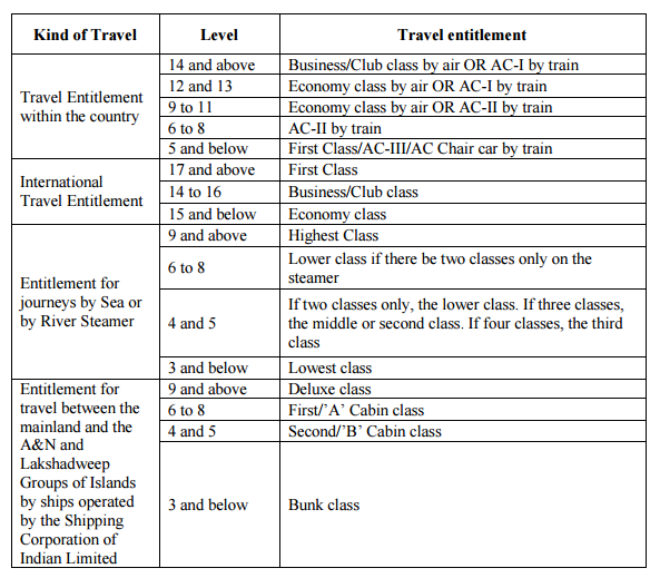 Travelling Allowance – Analysis and Recommendations of 7th